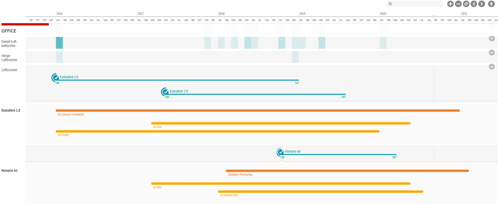 Loomeo Produkt Roadmap
